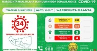 Somaliland Confirms 11 new cases of Covid-19 and one more death